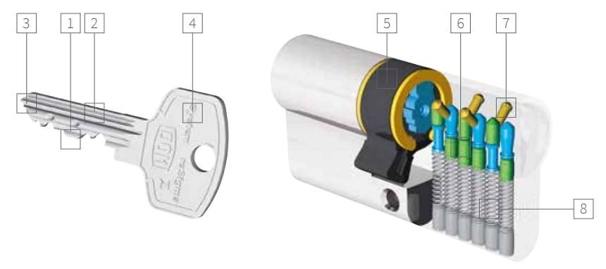 DOM RS Sifma veiligheidscilinders